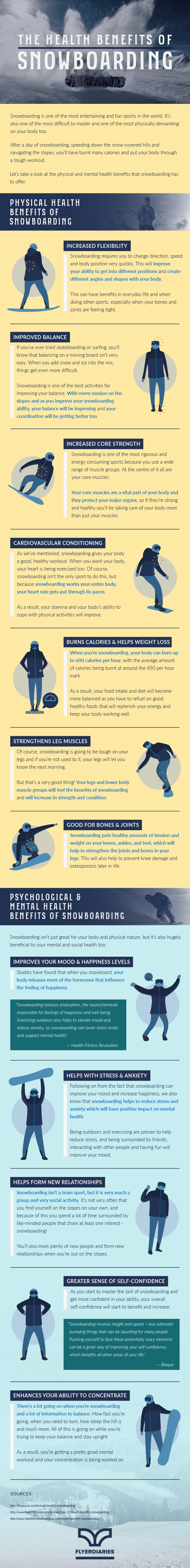 Mental and Physical Health Benefits of Snowboarding